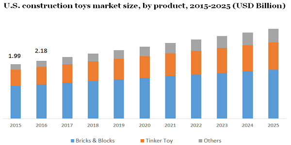 Construction Toys Market Offerings Size Worth $19.64 Billion By 2025 | Increasing Benefits of High Intelligence And Cognitive Skills Boost Product Demand By Million Insights 2