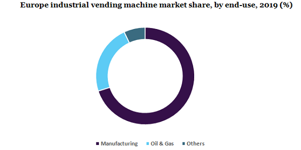 Industrial Vending Machine Market Is Poised To Garner Maximum Revenues Due To Rising Regulations in Companies For Employee Safety Till 2027 | Million Insights 3