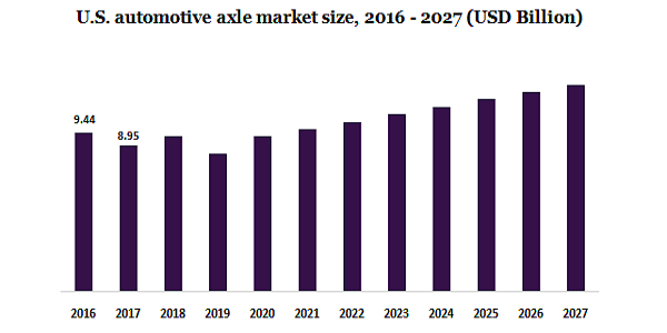 Automotive Axle Market To Showcase Astonishing Growth of $64.79 Billion By 2027, Owing To Rising Demand For Hybrid And Luxury Vehicles Along With Long-Sized Trailers | Million Insights 2