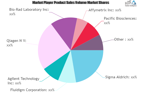 RNA Sequencing Analysis Market SWOT Analysis by Key Players: Sigma Aldrich, Fluidigm, Agilent Technology 2