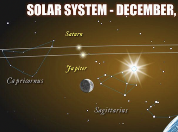 Astrologer Therese Murphy Interprets the Great Conjunction Of 21st December Ushering in the Eagerly Awaited Aquarian Age 2