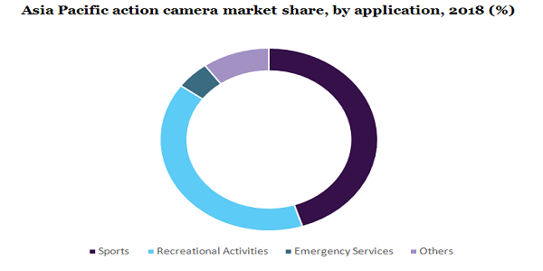 Action Camera Market To Reach Approximately $9.6 Billion By 2025, Driven By High Demand For Technologically Advanced And Entry-Level Cameras | Million Insights 3