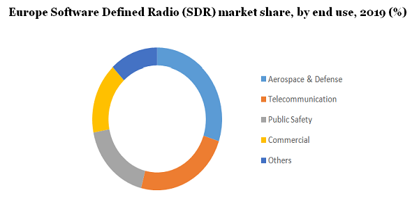 Software Defined Radio Market Registers Tremendous Growth Worth $39.6 Billion By 2027 Due To Growing Demand For Commercial Telecommunication, Aerospace & Defense Sectors | Million Insights 3