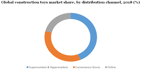 Construction Toys Market Offerings Size Worth $19.64 Billion By 2025 | Increasing Benefits of High Intelligence And Cognitive Skills Boost Product Demand By Million Insights 3