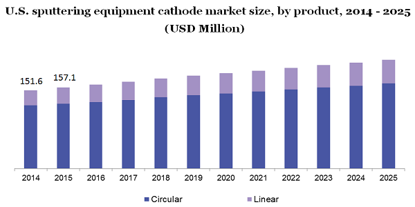 Sputtering Equipment Cathode Market Is Expected To Trigger A Revenue of $1.23 Billion By 2025| Recent Trends, Development, Offerings & Top Key Players Update By Million Insights 2