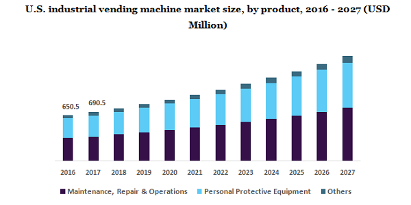 Industrial Vending Machine Market Is Poised To Garner Maximum Revenues Due To Rising Regulations in Companies For Employee Safety Till 2027 | Million Insights 2