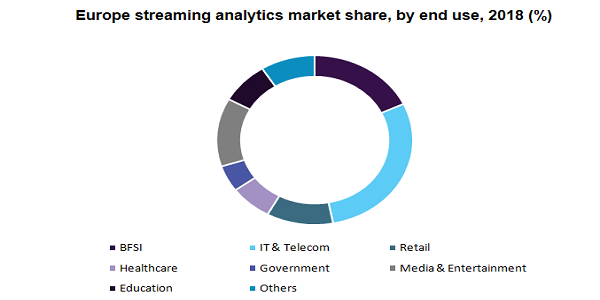 Streaming Analytics Market to Exhibit a CAGR of 28.9% By 2025, Based on Rising Focus on Digital Transformation Technologies and Improving Performance of Businesses   Million Insights 3