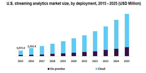 Streaming Analytics Market to Exhibit a CAGR of 28.9% By 2025, Based on Rising Focus on Digital Transformation Technologies and Improving Performance of Businesses   Million Insights 2