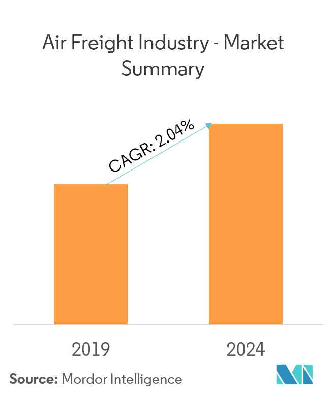 Air Freight Service Market 2020 Industry Analysis, Global Trends, Market Size, Share, and Growth Opportunities Forecast to 2025 1