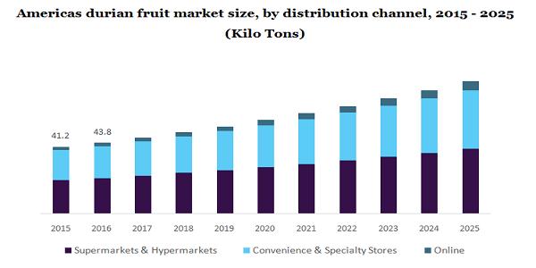 Americas durian fruit market