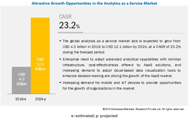 Analytics as a Service (AaaS) Market Projection By Key Players, Status, Growth, Revenue, SWOT Analysis Forecast 2025 1
