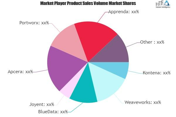 Application Container Service Market to see Huge Growth by 2025   Microsoft, Google, Sysdig 1