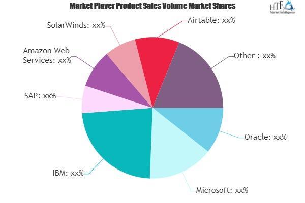 Artificial Intelligence For IT Operations Platform Market Next Big Thing   Major Giants Google, IBM, BMC Software 13