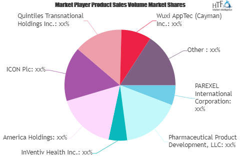 Clinical Research Services Market SWOT Analysis by Key Players: PAREXEL International, Wuxi AppTec, InVentiv Health 2