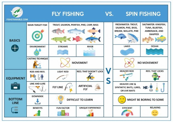 Discover All About Sustainable Fishing With Fishstainable Comprehensive Blogs 3