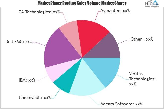 Backup Software Market Next Big Thing | Major Giants Commvault, Oracle, Veritas Technologies 1