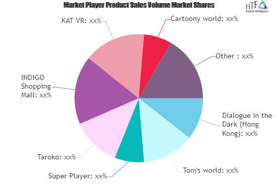 Family or Indoor Entertainment Centers Market May See a Big Move | Super Player, Taroko, INDIGO Shopping Mall 2