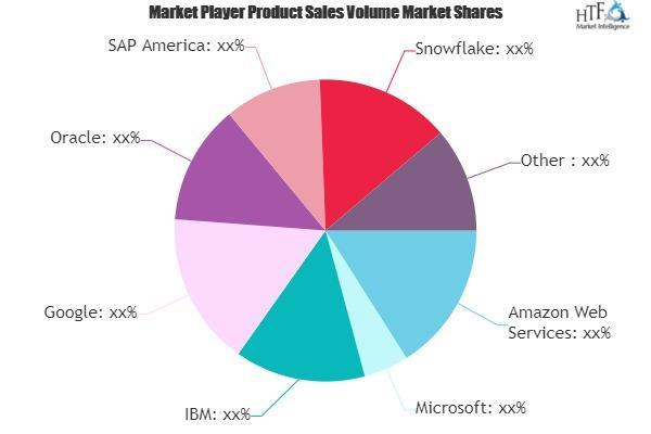 Big Data and Business Analytics Market Next Big Thing | Major Giants AWS, IBM, TIBCO Software 7