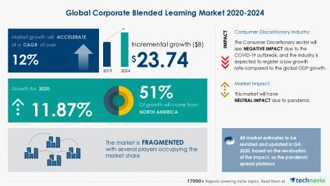 Blended Learning Market 2020 Industry Size, Share, Price, Trend and Forecast to 2025 1