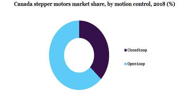 Canada stepper motors market