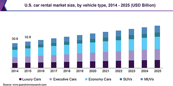 Car Rental Market 2020 Industry Analysis, Global Trends, Market Size, Share, and Growth Opportunities Forecast to 2025 1