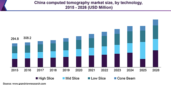 https://www.pressrelease.cc/wp-content/uploads/2021/01/china-computed-tomography-market.png