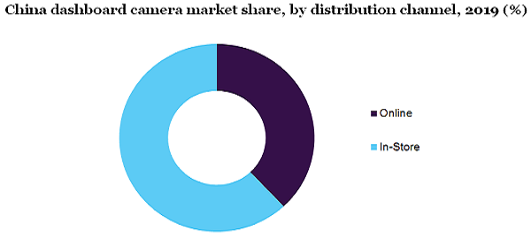 Dashboard Camera Market Revenue To Surpass $7.5 Billion By 2027 Owing To Rising Awareness For Ensuring Vehicle And Passenger Safety | Million Insights 3
