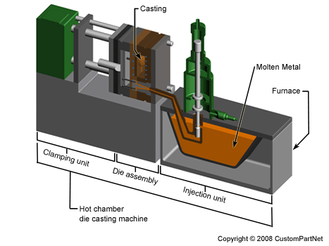 Die Casting – The Process Of Shaping Metal Parts Using Reusable Molds 1