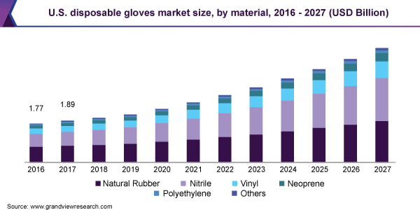 Disposable Gloves Market 2021 Global and India Trends, Market Share, Industry Size, Growth, Opportunities and Forecast to 2026 1