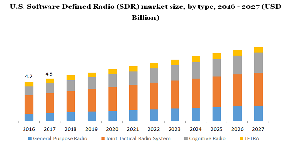 Software Defined Radio Market Registers Tremendous Growth Worth $39.6 Billion By 2027 Due To Growing Demand For Commercial Telecommunication, Aerospace & Defense Sectors | Million Insights 2