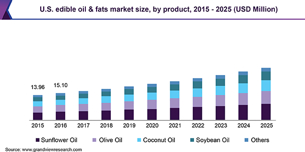 Edible Oil And Fats Market 2020 Global Trends, Market Share, Industry Size, Growth, Sales, Opportunities, and Market Forecast to 2026 1