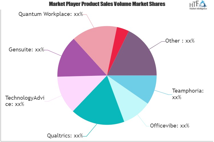 Employee Engagement Software Market is Going to Boom | Officevibe, Qualtrics, VibeCatch, Ultimate Software, Jive Software 1