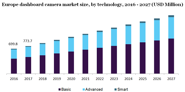 Dashboard Camera Market Revenue To Surpass $7.5 Billion By 2027 Owing To Rising Awareness For Ensuring Vehicle And Passenger Safety | Million Insights 2