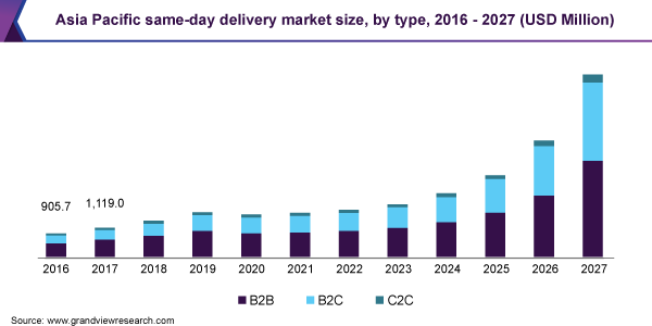 Express Delivery Market 2020 Industry Analysis, Global Trends, Market Size, Share, and Growth Opportunities Forecast to 2025 1