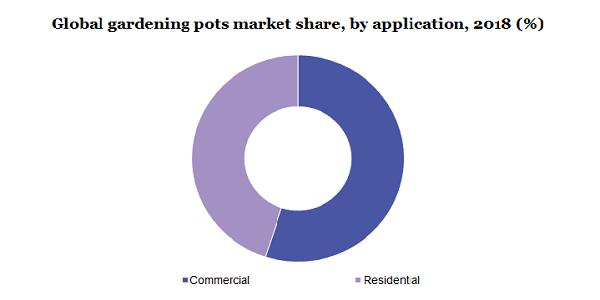 Gardening Pots Market To Be Valued At $2.5 Billion By 2025 Due To Rising Demand For Parks, Public Gardens And Rising Consumer Spending on Home Gardening | Million Insights 3
