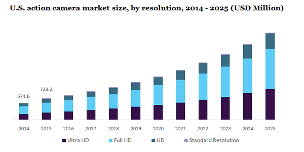 Action Camera Market To Reach Approximately $9.6 Billion By 2025, Driven By High Demand For Technologically Advanced And Entry-Level Cameras | Million Insights 2