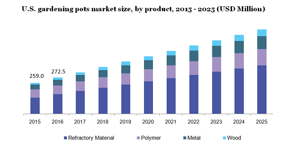 Gardening Pots Market To Be Valued At $2.5 Billion By 2025 Due To Rising Demand For Parks, Public Gardens And Rising Consumer Spending on Home Gardening | Million Insights 2