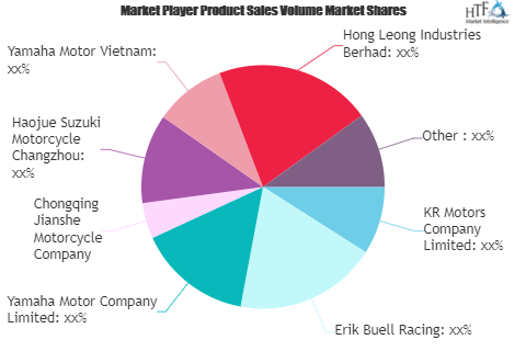 Motorcycles and Tricycles Market to Witness Huge Growth by 2026   KR Motors, Erik Buell Racing, Yamaha Motor 2