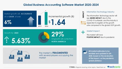 Financial Accounting System Market May See a Big Move | Major Giants Intuit, Oracle, Microsoft 1