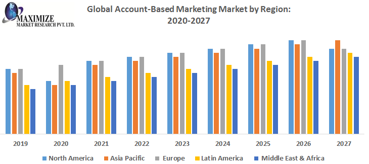 Global Account Based Marketing (ABM) Software Industry Analysis 2021, Market Growth, Trends, Opportunities Forecast To 2026 1