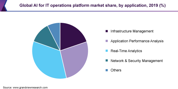 Global AI for IT operations platform market share, by application, 2019 (%)