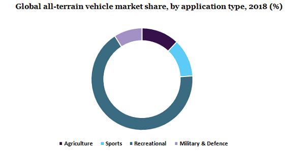 Global all-terrain vehicle market