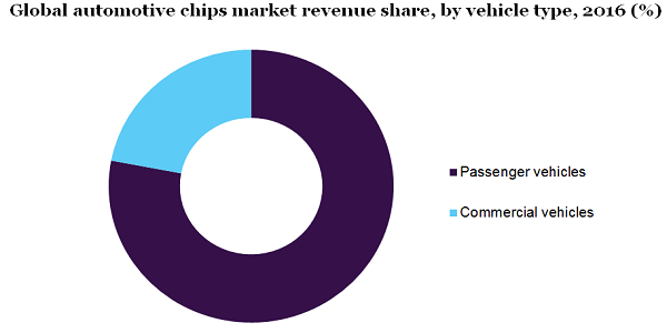 Automotive Chip Market To Witness Vigorous Development With CAGR of 10.7% By 2025 – Application Type Outlook, Competitive Landscape And Product Benchmarking | Million Insights 3