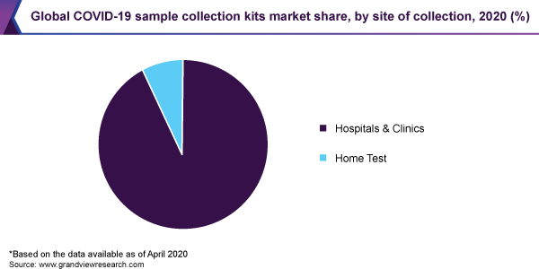 COVID-19 sample collection kits market size