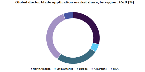 Global doctor blade application market