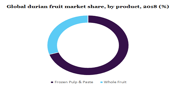 Global durian fruit market