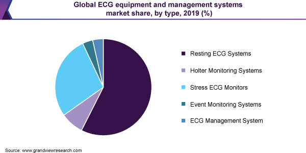 Global ECG equipment and management systems market share, by type, 2019 (%)