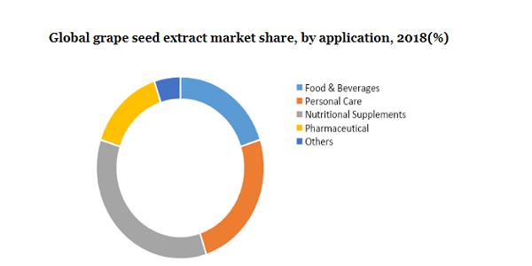 Global grape seed extract market