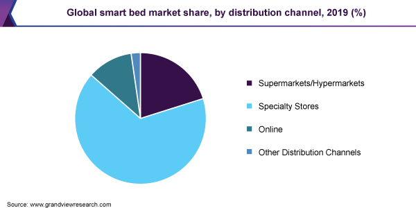 Global smart bed market share