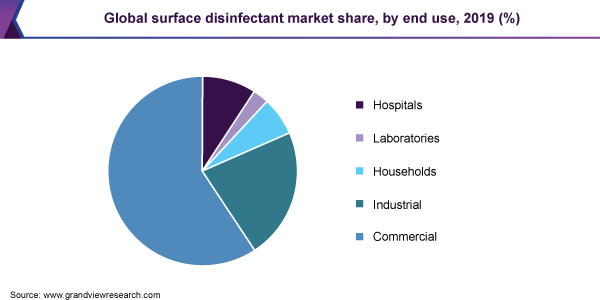 Global surface disinfectant market share